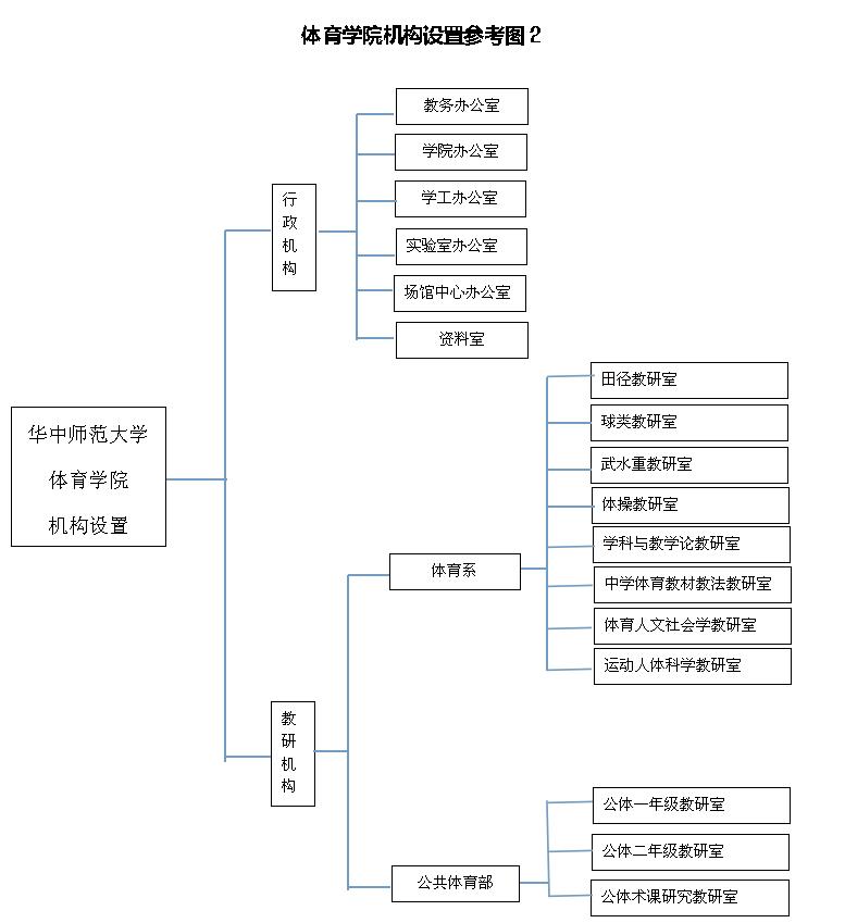 机构设置-华中师范大学体育学院